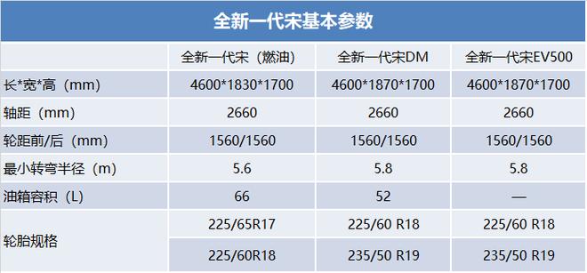 全新一代宋参数配置曝光 将于8月30日上市