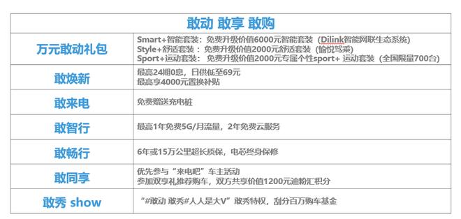 比亚迪S2正式开启预售 预售价10万元