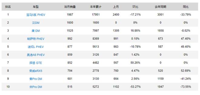 2020年8月新能源汽车销量 - PHEV销量排行榜