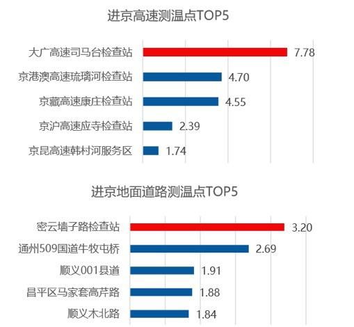 上海最堵测温站拥堵时长占比达38.4%