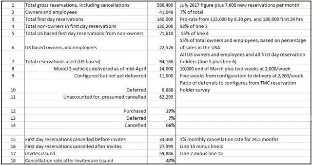 特斯拉Model3订单取消率之谜