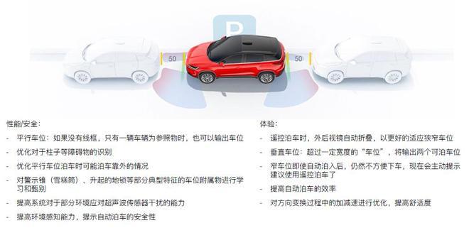自动驾驶再升级 小鹏G3 OTA还有啥新东西?