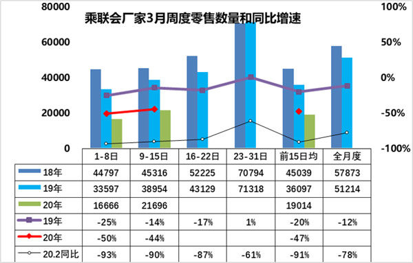 热浪|乘联会:3月上半月乘用车零售销量同比减少47%