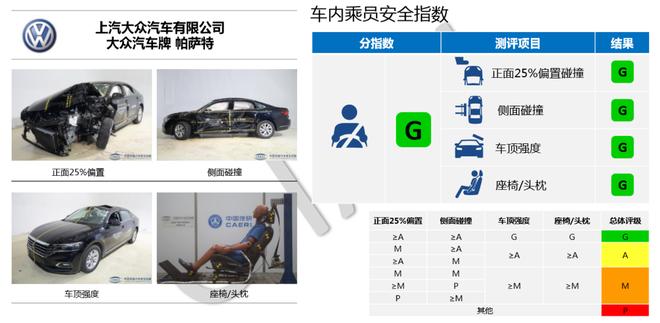 中保研公布5款车型碰撞成绩 皓影/帕萨特在列