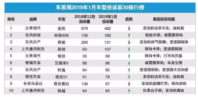 2019年1月汽车投诉榜前十:合资品牌占据8席!