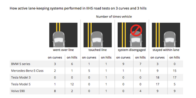 IIHS报告:特斯拉自动刹车系统极差