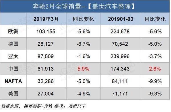 奔驰3月全球销量22.76万辆 同比下跌4.1%