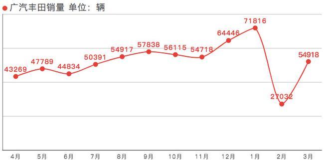 销量|广汽丰田3月销量54918辆 同比增长27.8%