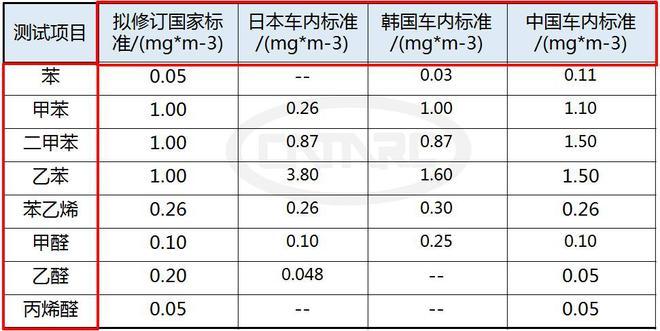 各国车内空气质量管控标准比较