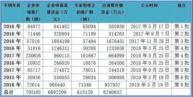 资料来源:工信部历次新能源汽车推广应用补助资金审核情况公示