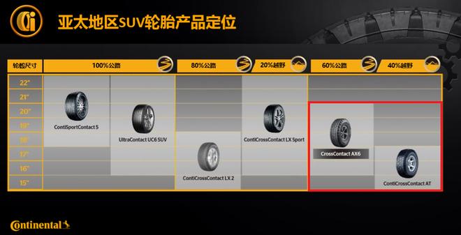 汽车话事人:专为中国市场研发 马牌轮胎AX6正式发布