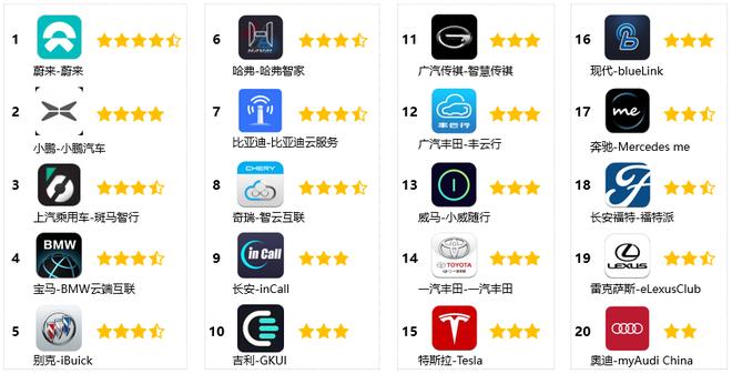 中国汽车智能车联App产品体验排名