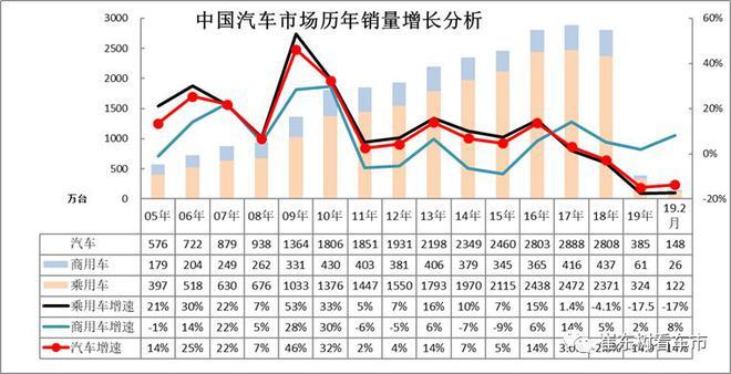 2019年轻卡销量排行_2019年2月汽车各细分市场厂家竞争分析