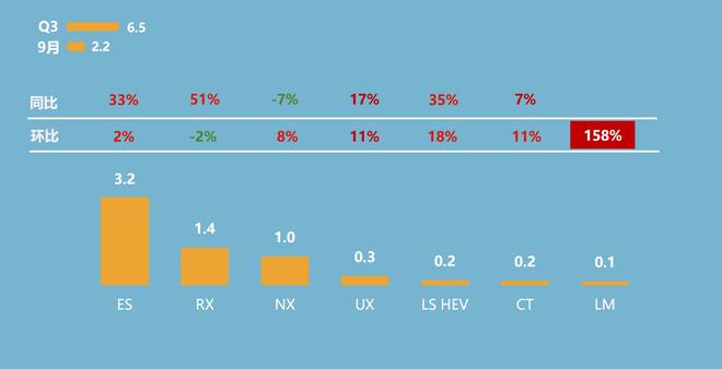 第三季度雷克萨斯主要车系销量概况(单位:万辆)
