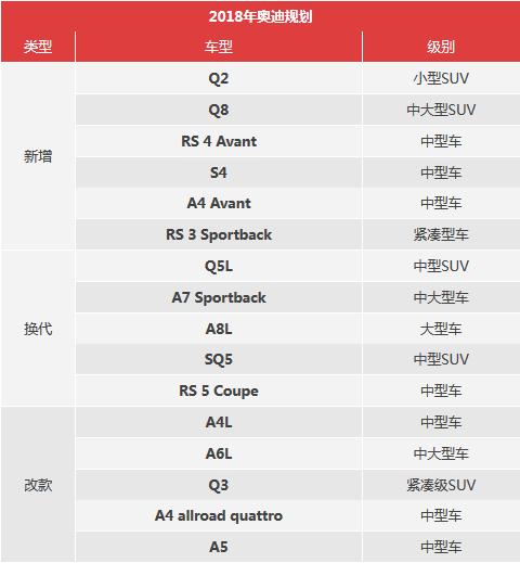 奥迪2018年将在中国推出16款车型