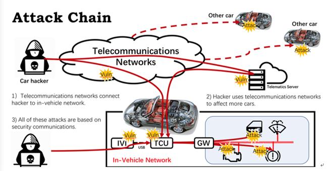 车联网攻击路径