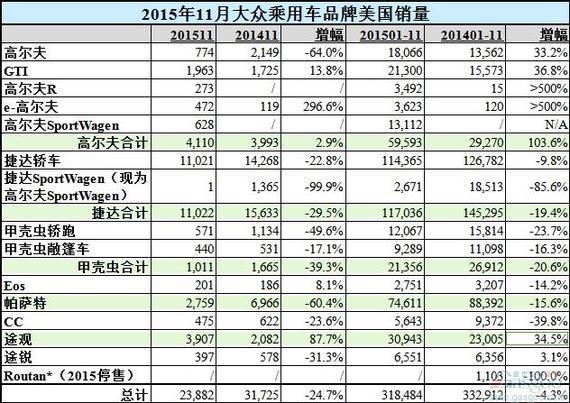 大众11月美国销量骤降25% 途观飙升88%_车猫网