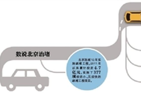 北京明年研究开征拥堵费 限行将更严格