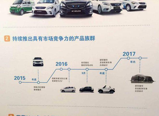北汽新能源2016年新车规划 将推3款新车_车猫网