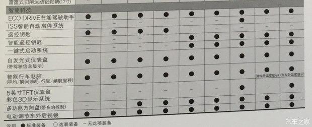 3月4日上市 新款轩逸详细配置信息曝光_车猫网