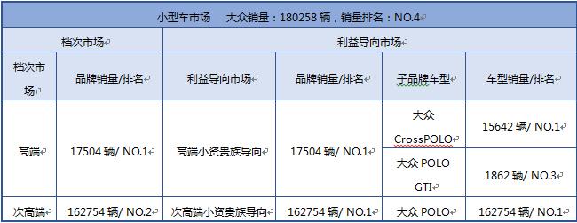 大众在小型车市场的产品组合模式(2015年上牌量合计)