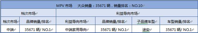 大众在MPV市场的产品组合模式(2015年上牌量合计)