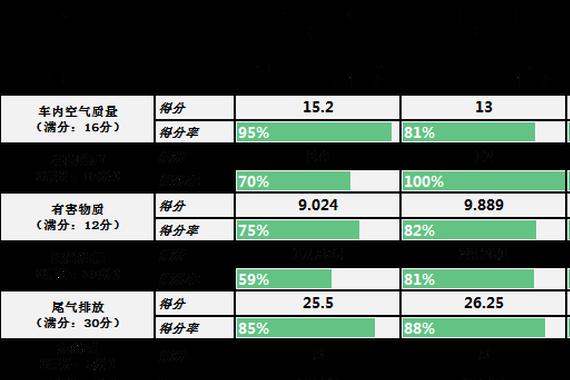 C-ECAP首发评价结果 8车型被认生态汽车