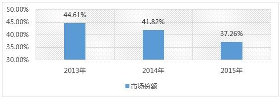 2013-2015年紧凑型车的市场份额变化