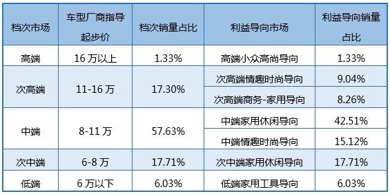 2015年紧凑型车市场上牌量占比统计