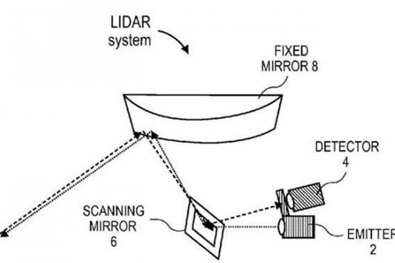 苹果新专利:激光雷达或用于无人驾驶汽车