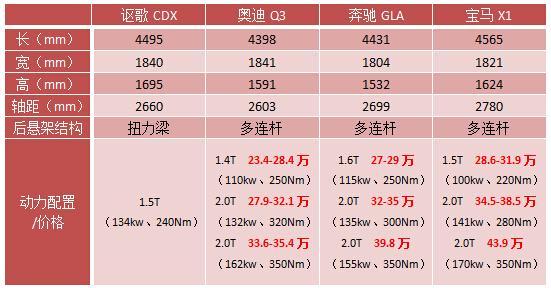 国产讴歌第一弹 CDX预售价曝光