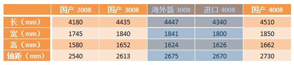 全新东风标致加长版4008有什么新鲜的?