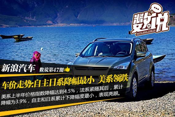 数说|车价走势:自主日系降幅最小 美系领跌