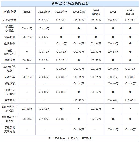 新款宝马3系选装单曝光  可选配置超多