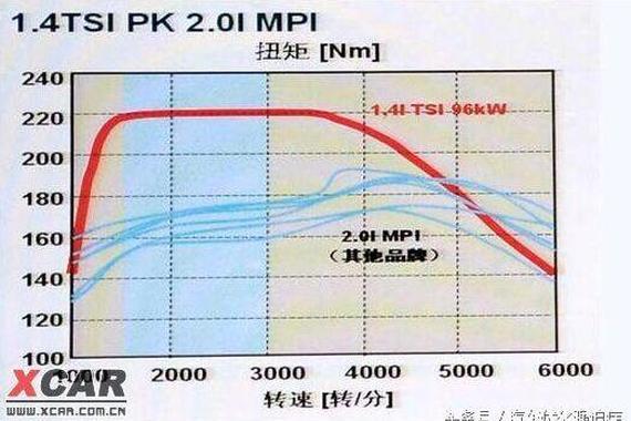 涡轮增压发动机市区低转速时不启动