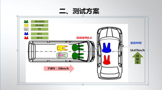 帝豪GL全球首次公开车对车垂直碰撞试验