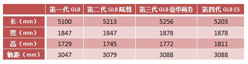 """GL8换代车型谍照详解 定名""""GL8 ES"""""""