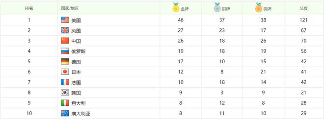 奥运奖牌榜前十强国 国宝级神车神在哪?