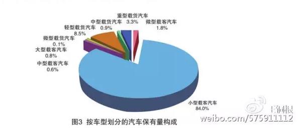 数据来自《2016年中国机动车环境管理年报》