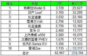 7月全球电动车销量大涨6成 比亚迪遥遥领先