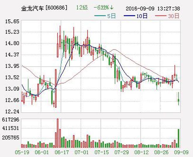 金龙汽车今日早间股价大幅低开跌6.54%