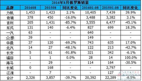 俄罗斯8月跌18%:中国自主品牌跌跌不休