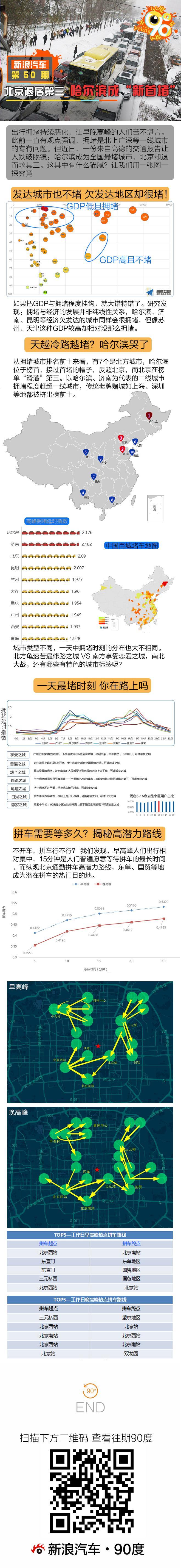 90度|全国拥堵北京第三 哈尔滨成新首堵