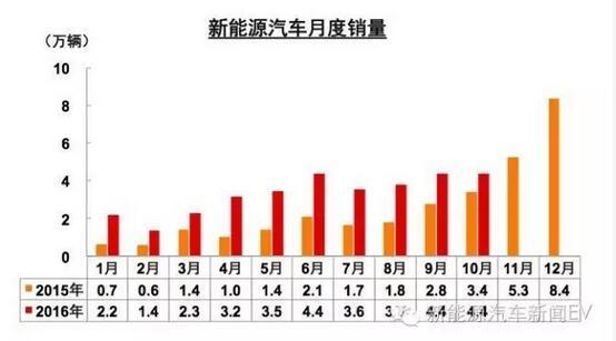 中汽协:新能源车补贴明年将进行多方面调整