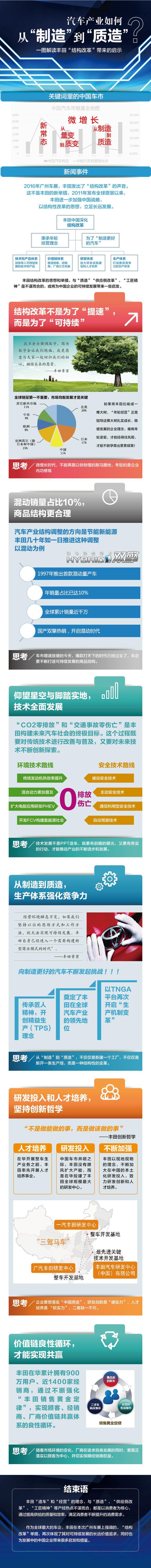 一图解析丰田中国结构改革