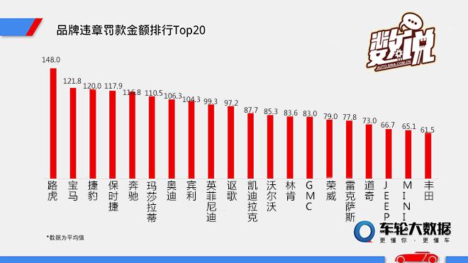 数说|最爱违章车型TOP20 路虎宝马最嚣张