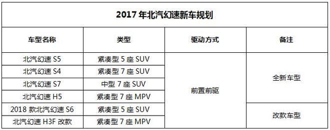 北汽幻速2017年新车规划