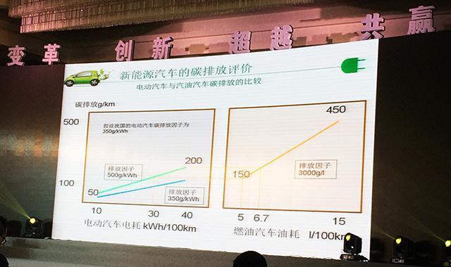 王秉刚:别误解 新能源车没到快速发展期
