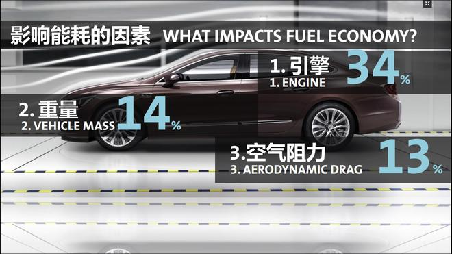 车辆本身影响能耗的三大因素