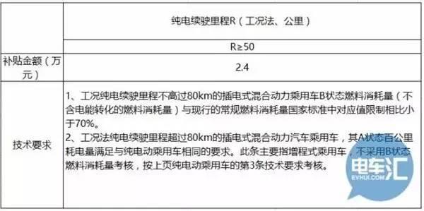 中汽协:四部委已签定新能源汽车补贴政策
